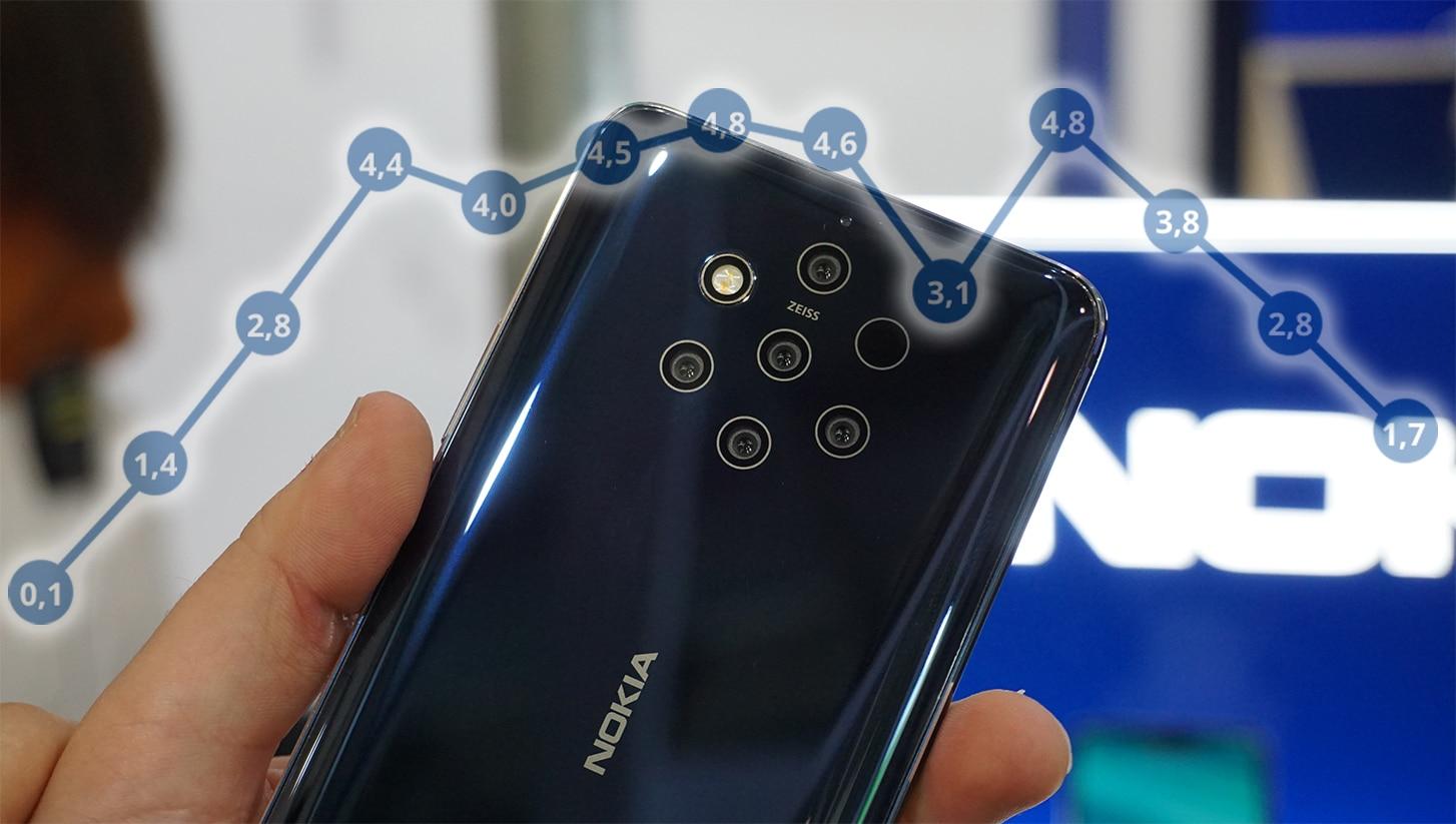 Nokia Smartphones Verkaufszahlen 2017 bis 2020