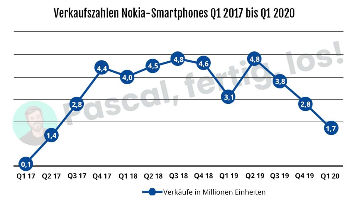 HMD Global Nokia Verkaufszahlen von 2017 bis 2020.
