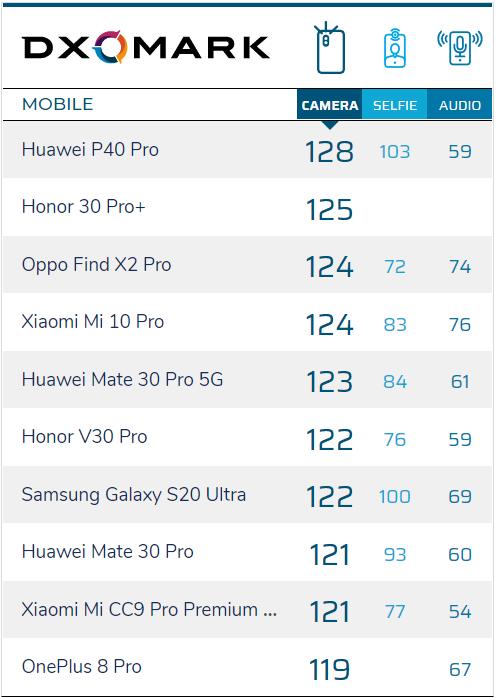 Handy-Bewertung des Oppo Find X2 Pro bei DxOMark.